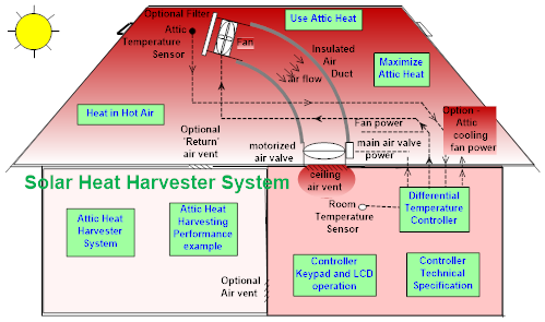 Solar heat harvester exploiting solar heated attic air