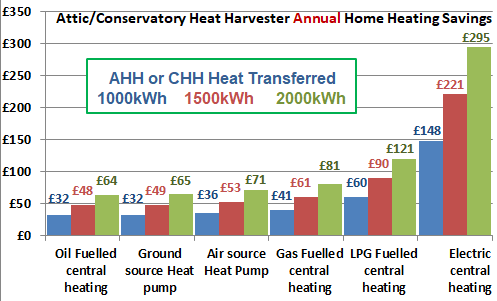 AHH annual cost savings, increased heating system efficiency means shorter payback time