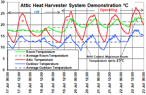 Impact of space heating costs of our Attic / solar heat harvester