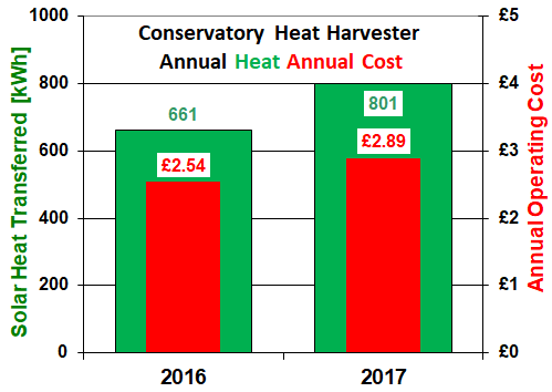 Conservatory Heat Harvester annual cost and heat produced