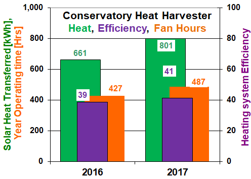 Solar Heat Harvesting annual heat, fan hours and efficiency to reduce heating cost