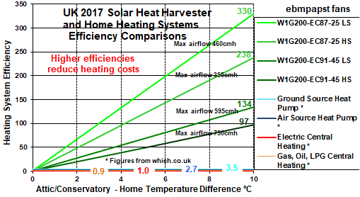 Solar Heat Harvesting System Efficiency Comparison