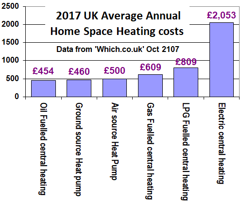 Average home heating and space heating costs