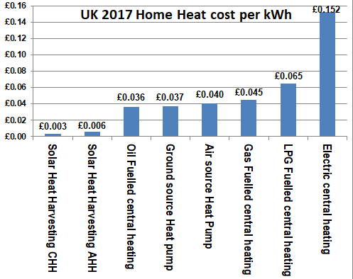 relative home heating and space heating costs