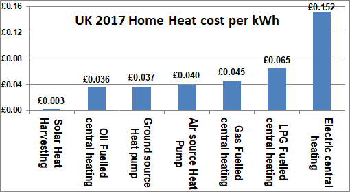 use free solar heat to reduce heating costs