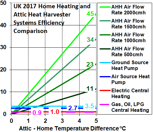AHH heating system efficiency