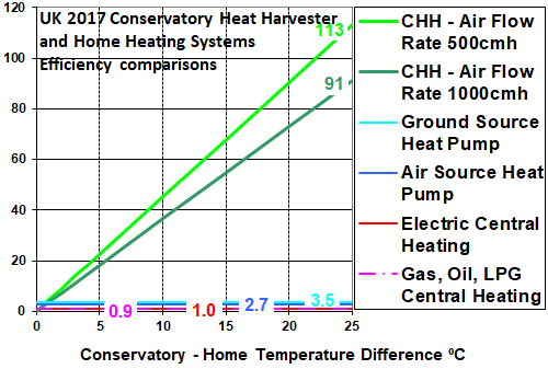 Conservatory heat harvester system efficiency